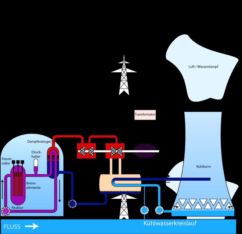 Kühlturm Funktion
